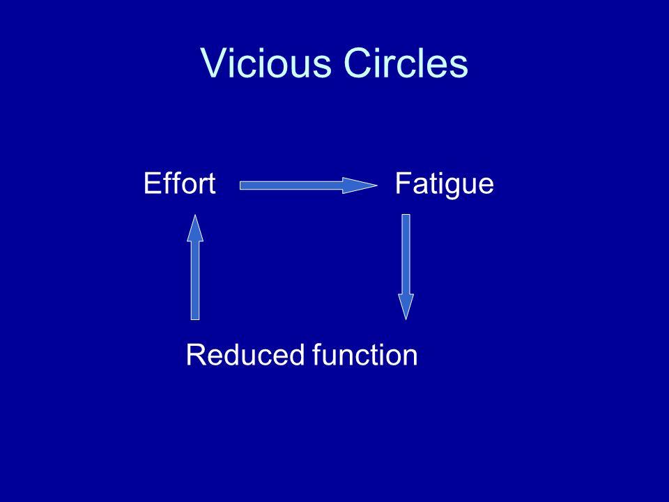 Vicious Circles Effort Fatigue Reduced function
