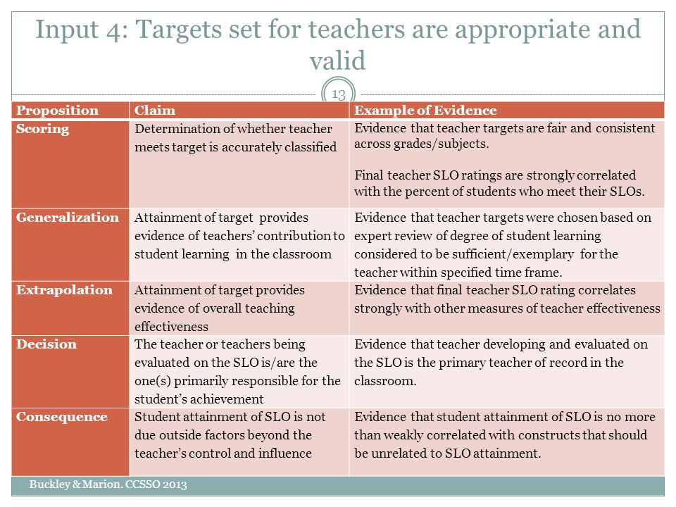 Input 4: Targets set for teachers are appropriate and valid Buckley & Marion.