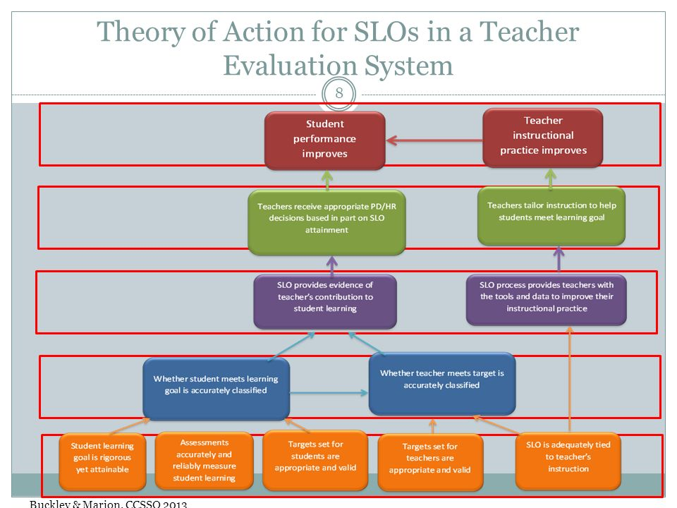 Theory of Action for SLOs in a Teacher Evaluation System 8 Buckley & Marion. CCSSO 2013