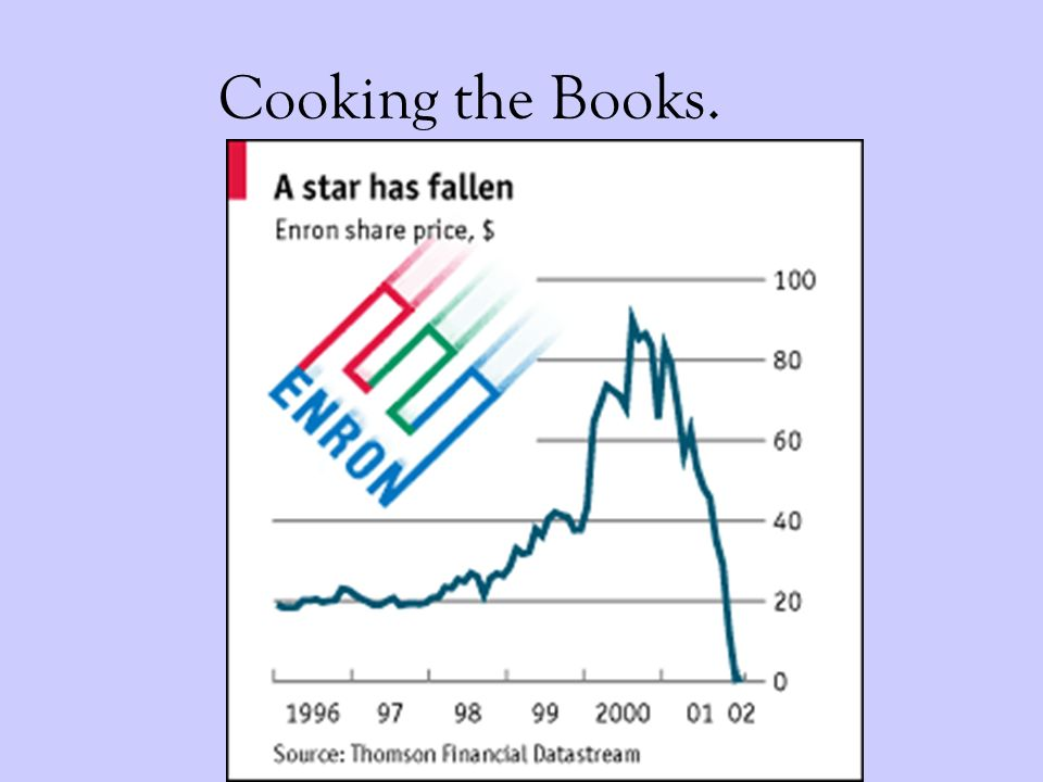 Cooking the Books.