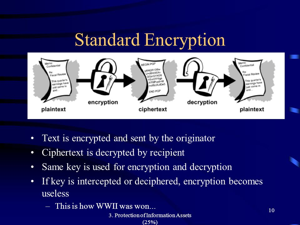 3. Protection of Information Assets (25%) 10 Standard Encryption Text is encrypted and sent by the originator Ciphertext is decrypted by recipient Sam
