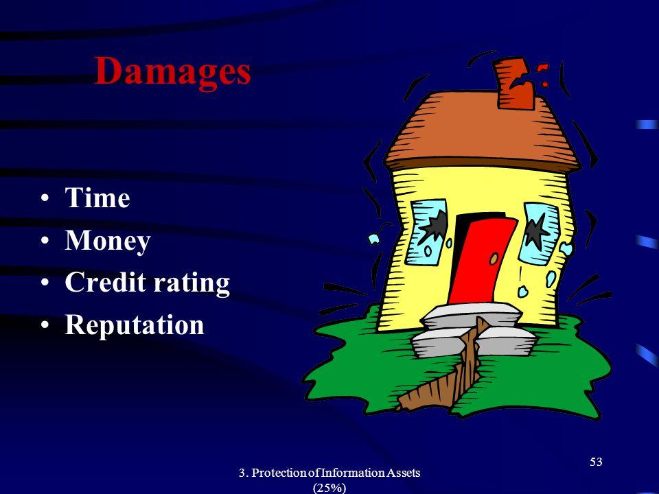 3. Protection of Information Assets (25%) 53 Damages Time Money Credit rating Reputation