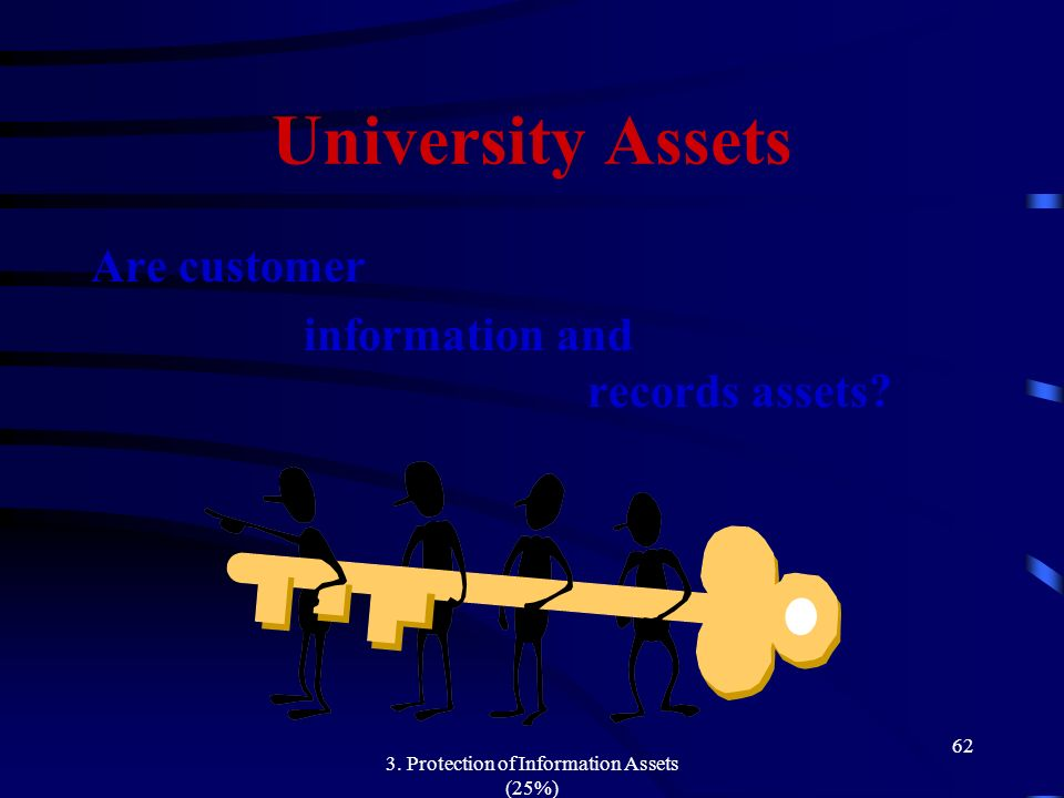 3. Protection of Information Assets (25%) 62 University Assets Are customer information and records assets?