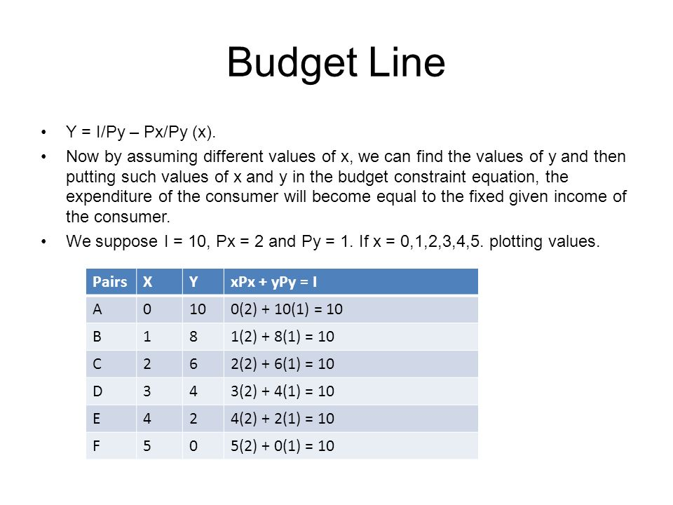 Budget Line Y = I/Py – Px/Py (x). Now by assuming different values of x, we can find the values of y and then putting such values of x and y in the bu