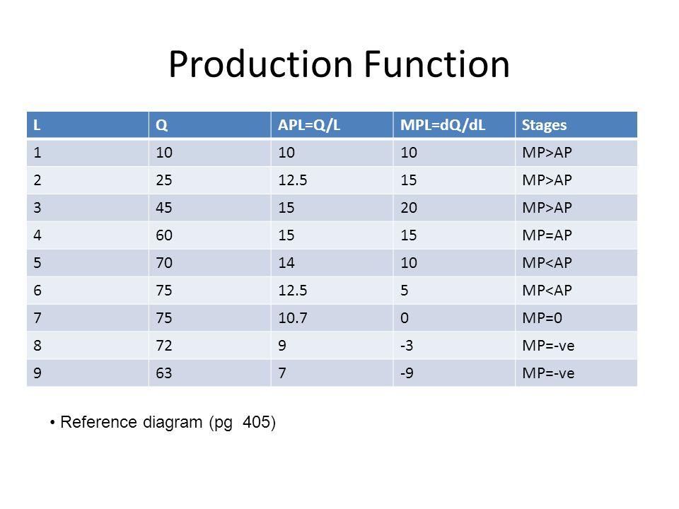 Production Function LQAPL=Q/LMPL=dQ/dLStages 110 MP>AP 22512.515MP>AP 3451520MP>AP 46015 MP=AP 5701410MP<AP 67512.55MP<AP 77510.70MP=0 8729-3MP=-ve 96
