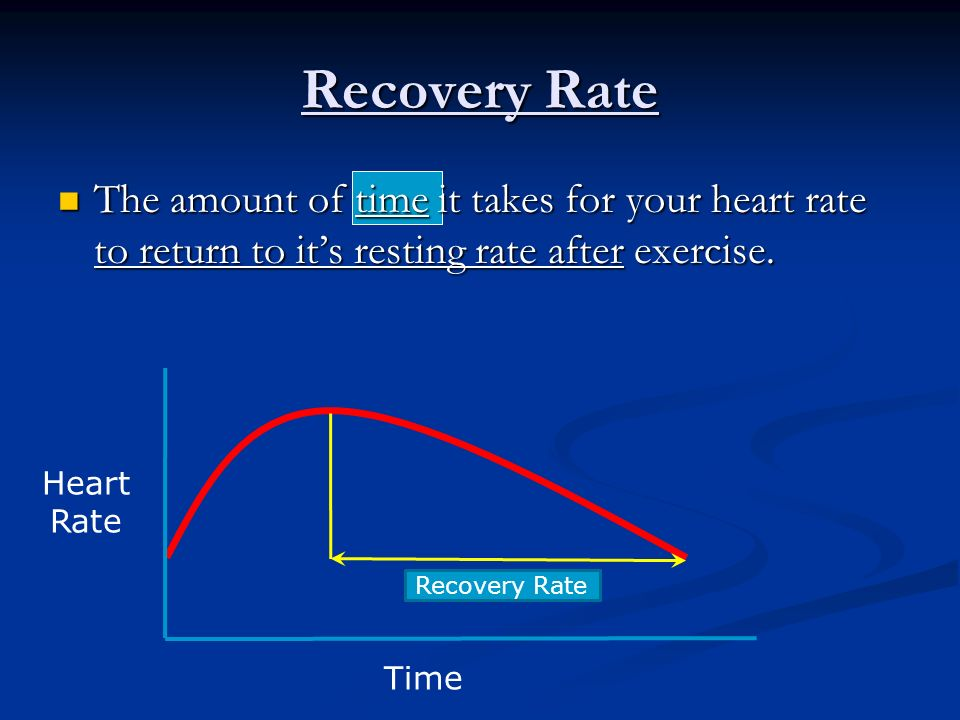Recovery Rate The amount of time it takes for your heart rate to return to its resting rate after exercise. The amount of time it takes for your heart