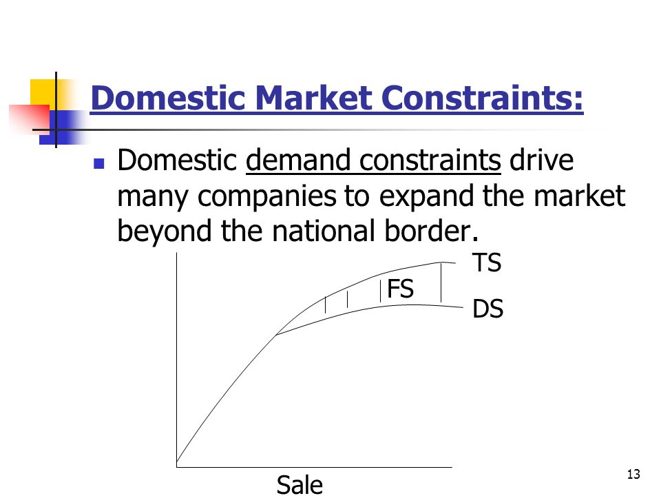 13 Domestic Market Constraints: Domestic demand constraints drive many companies to expand the market beyond the national border. TS DS FS Sale