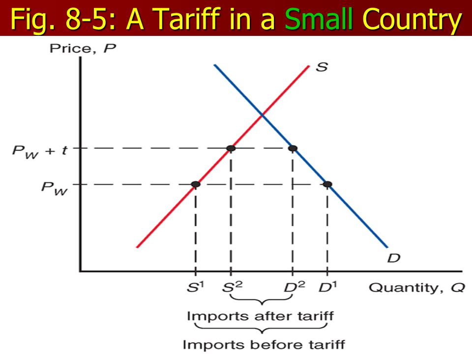 23 Fig. 8-5: A Tariff in a Small Country
