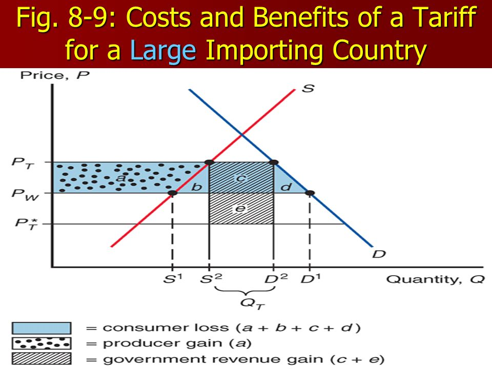 39 Fig. 8-9: Costs and Benefits of a Tariff for a Large Importing Country