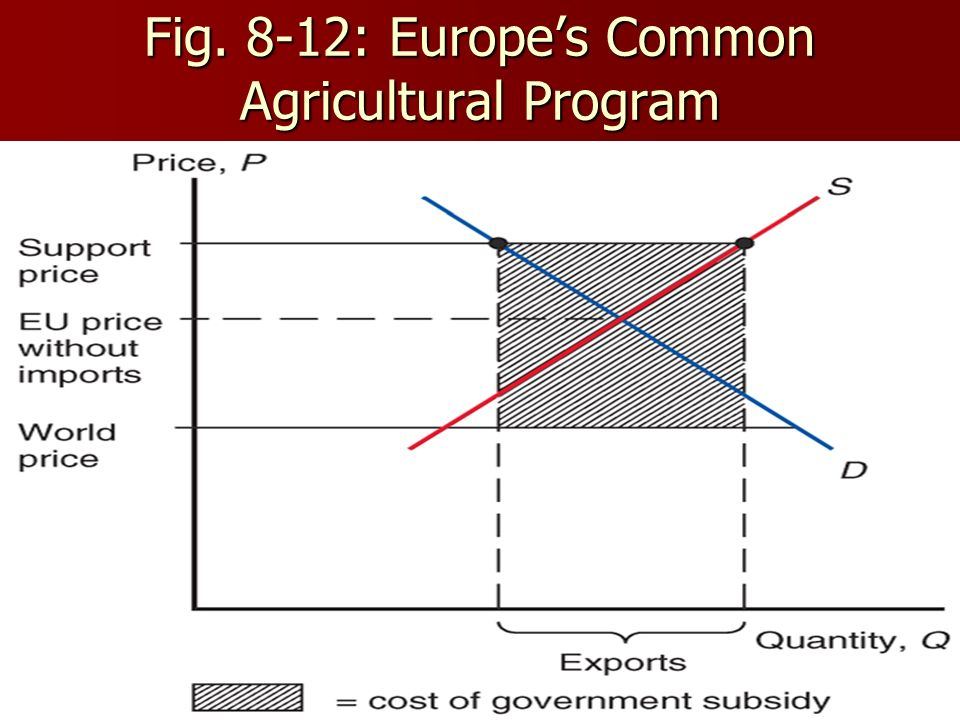 55 Fig. 8-12: Europes Common Agricultural Program