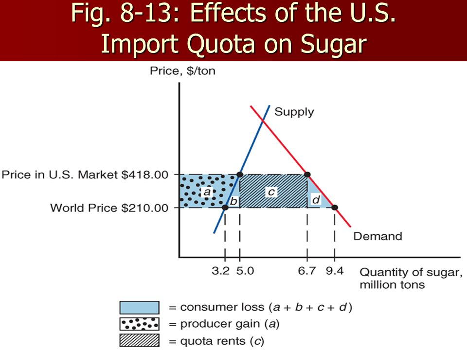 60 Fig. 8-13: Effects of the U.S. Import Quota on Sugar