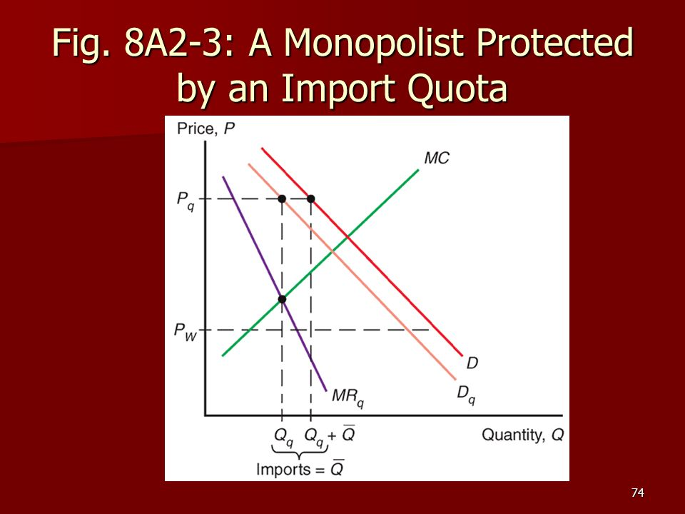 74 Fig. 8A2-3: A Monopolist Protected by an Import Quota