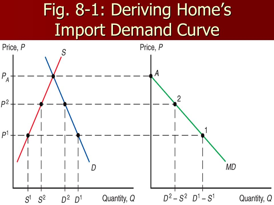 8 Fig. 8-1: Deriving Homes Import Demand Curve