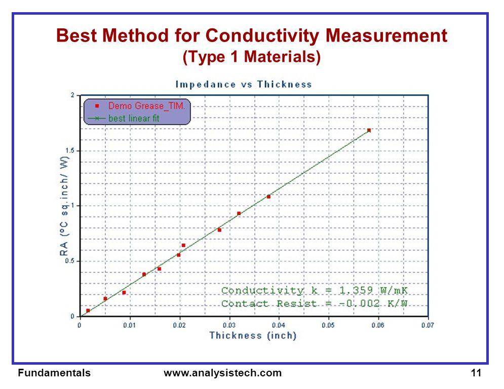 Fundamentals www.analysistech.com11 Best Method for Conductivity Measurement (Type 1 Materials)