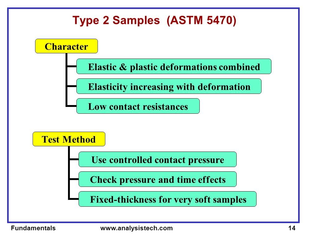 Fundamentals www.analysistech.com14 Type 2 Samples (ASTM 5470) Character Elastic & plastic deformations combined Elasticity increasing with deformation Low contact resistances Test Method Use controlled contact pressure Check pressure and time effects Fixed-thickness for very soft samples