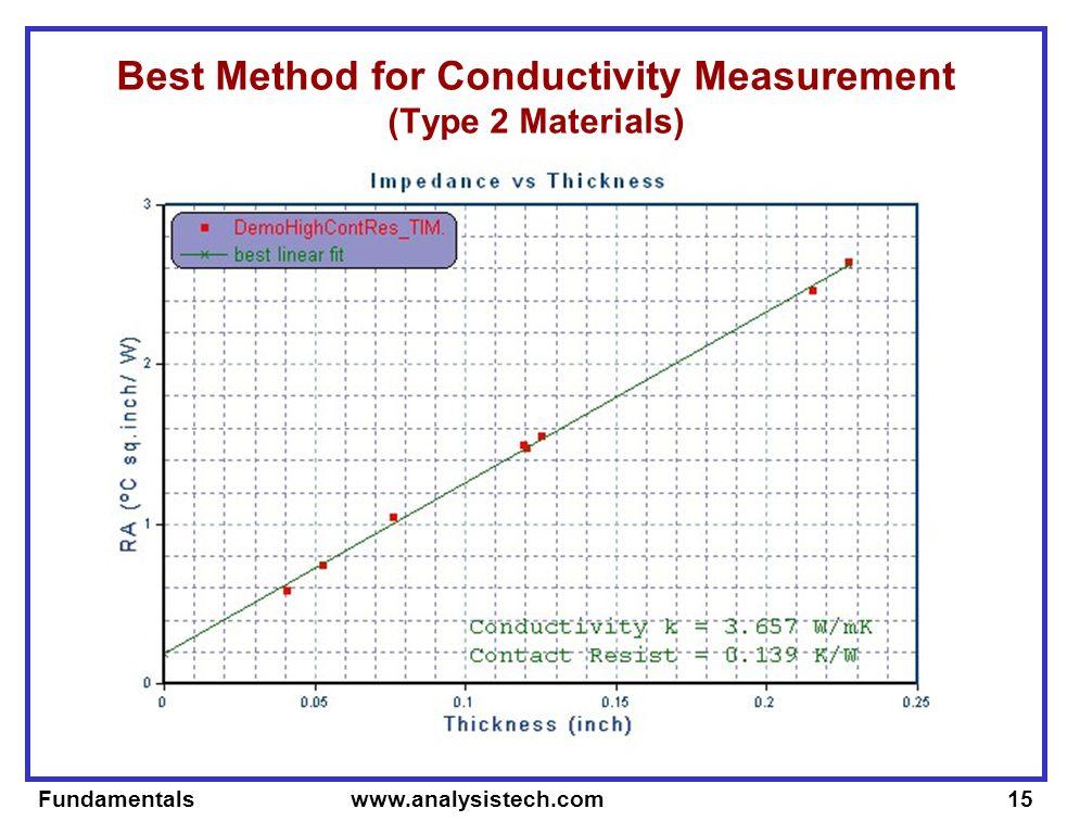 Fundamentals www.analysistech.com15 Best Method for Conductivity Measurement (Type 2 Materials)
