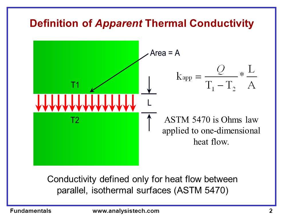 Fundamentals www.analysistech.com3 Sample Apparent versus Actual Thermal Conductivity Actual conductivity of sample equals apparent conductivity only if contact resistances are zero Hot Test Surface Cold Test Surface Contact Resistance = R t Contact Resistance = R b L k actual = k app If R t & R b = 0 Q Q Q