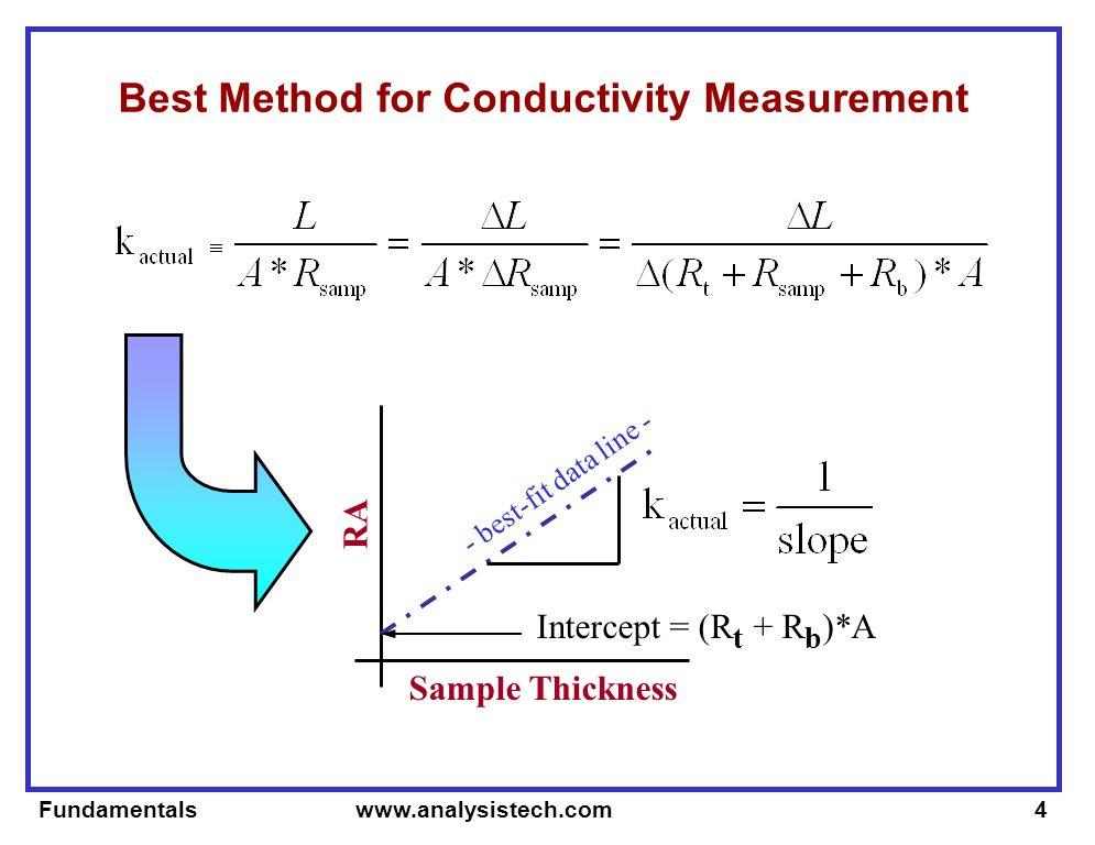 Fundamentals www.analysistech.com4 Best Method for Conductivity Measurement Sample Thickness RA Intercept = (R t + R b )*A - best-fit data line -