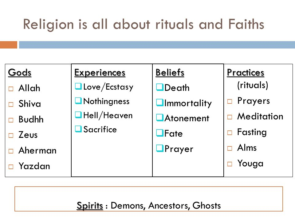 Religion is all about rituals and Faiths Gods Allah Shiva Budhh Zeus Aherman Yazdan Practices Practices (rituals) Prayers Meditation Fasting Alms Youg