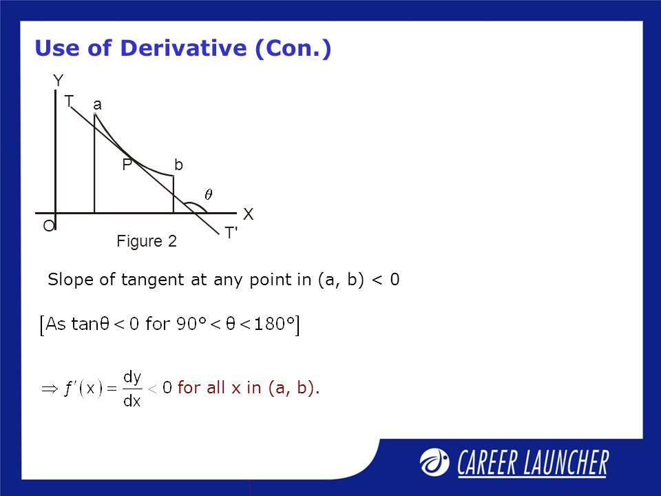 Use of Derivative (Con.) Figure 2 T X Y T a bP O Slope of tangent at any point in (a, b) < 0 for all x in (a, b).