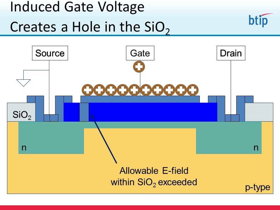 p-type SiO 2 nn SourceDrainGate p-type SiO 2 nn SourceDrainGate Induced Gate Voltage Creates a Hole in the SiO 2 Allowable E-field within SiO 2 exceed