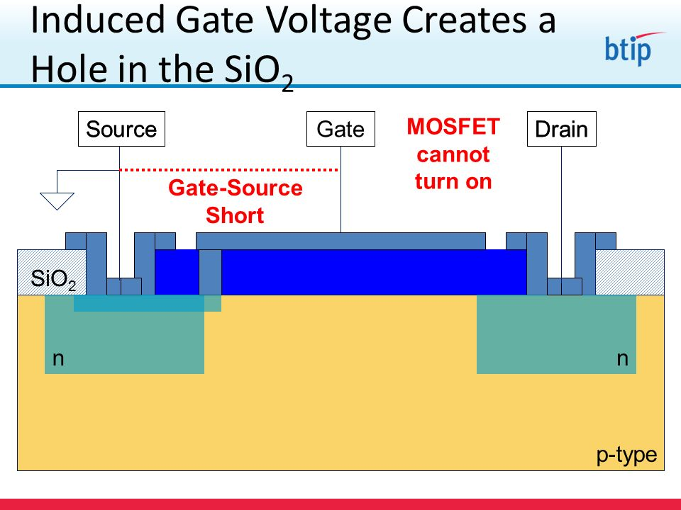 p-type SiO 2 nn SourceDrainGate p-type SiO 2 nn SourceDrainGate Induced Gate Voltage Creates a Hole in the SiO 2 Gate-Source Short MOSFET cannot turn