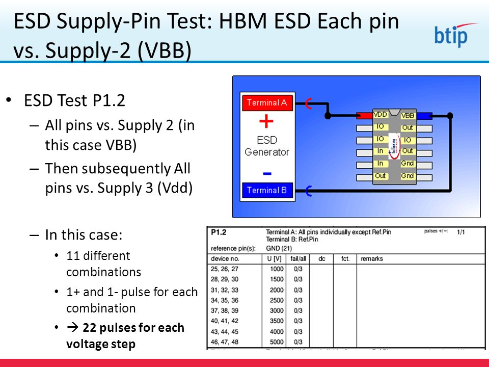 ESD Supply-Pin Test: HBM ESD Each pin vs. Supply-2 (VBB) ESD Test P1.2 – All pins vs. Supply 2 (in this case VBB) – Then subsequently All pins vs. Sup