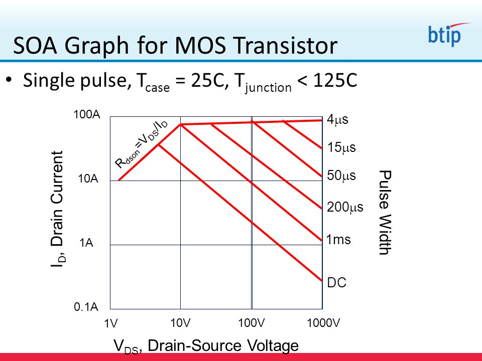 SOA Graph for MOS Transistor I D, Drain Current 0.1A 1A 10A 100A V DS, Drain-Source Voltage 1V 10V100V1000V DC 1ms 200 s 50 s 15 s 4 s Pulse Width R d