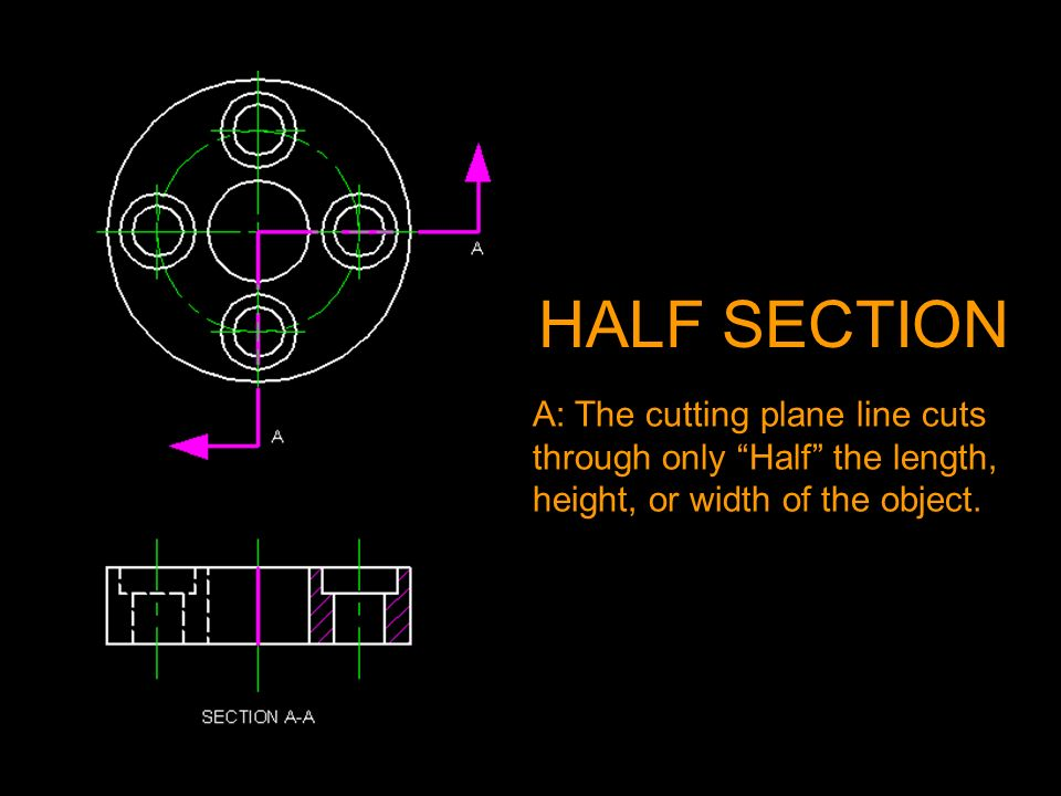 A: The cutting plane line cuts through only Half the length, height, or width of the object. HALF SECTION