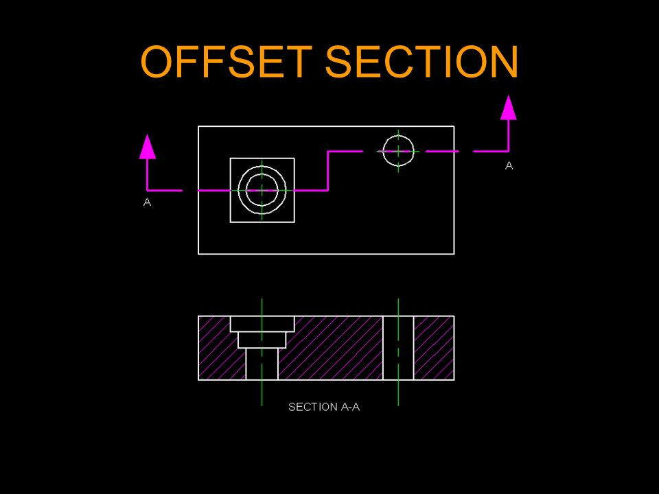 OFFSET SECTION