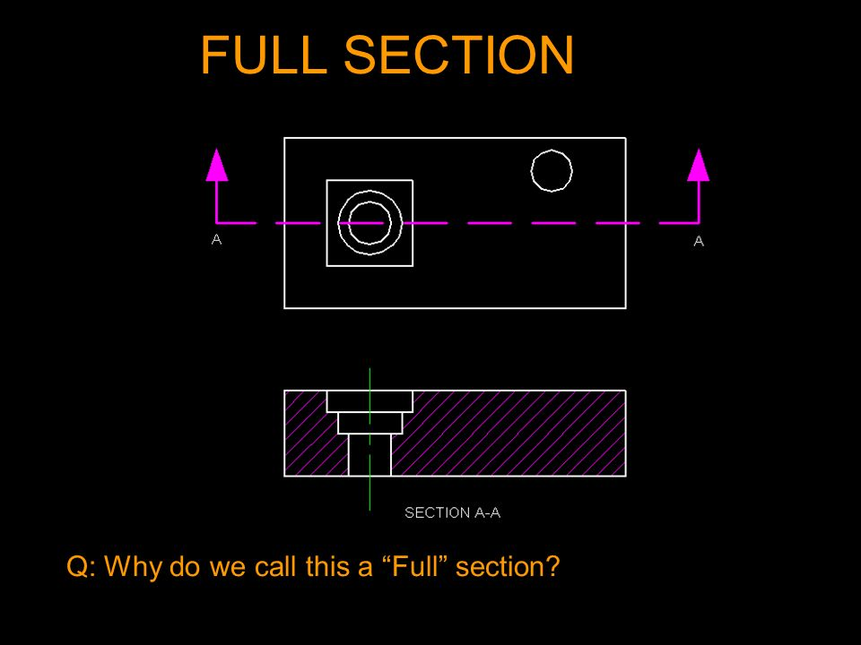 FULL SECTION Q: Why do we call this a Full section?