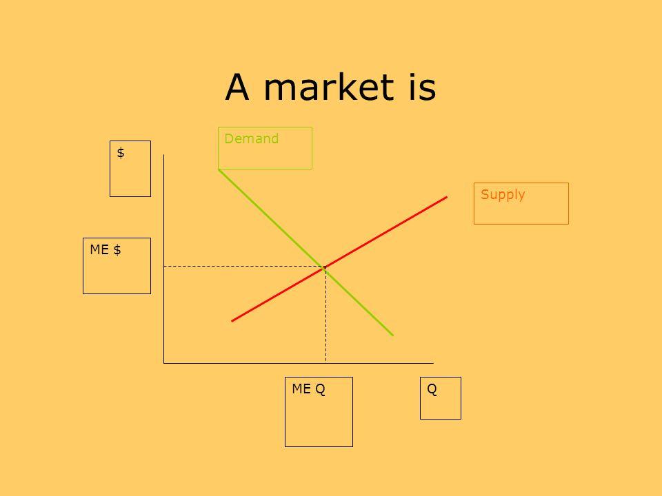 A market is Demand Supply $ Q ME $ ME Q