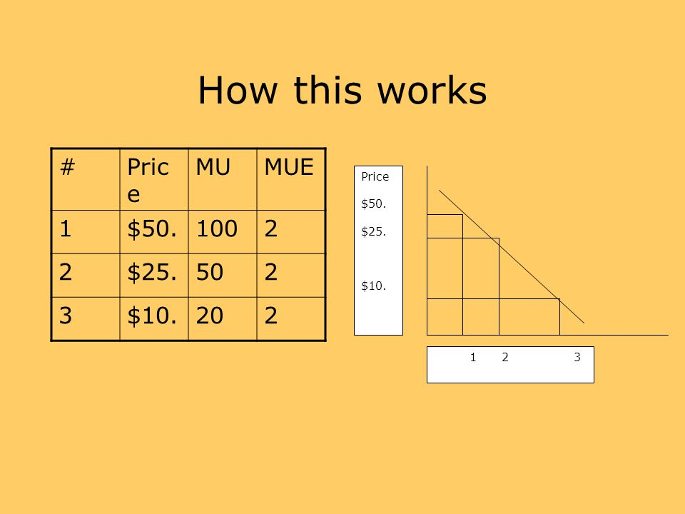 How this works #Pric e MUMUE 1$50.1002 2$25.502 3$10.202 Price $50. $25. $10. 12 3