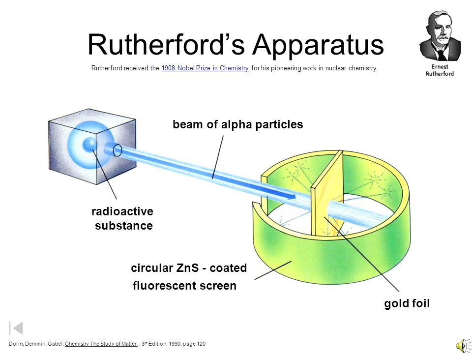 Rutherfords Apparatus beam of alpha particles radioactive substance gold foil circular ZnS - coated fluorescent screen Dorin, Demmin, Gabel, Chemistry The Study of Matter, 3 rd Edition, 1990, page 120 Rutherford received the 1908 Nobel Prize in Chemistry for his pioneering work in nuclear chemistry.1908 Nobel Prize in Chemistry