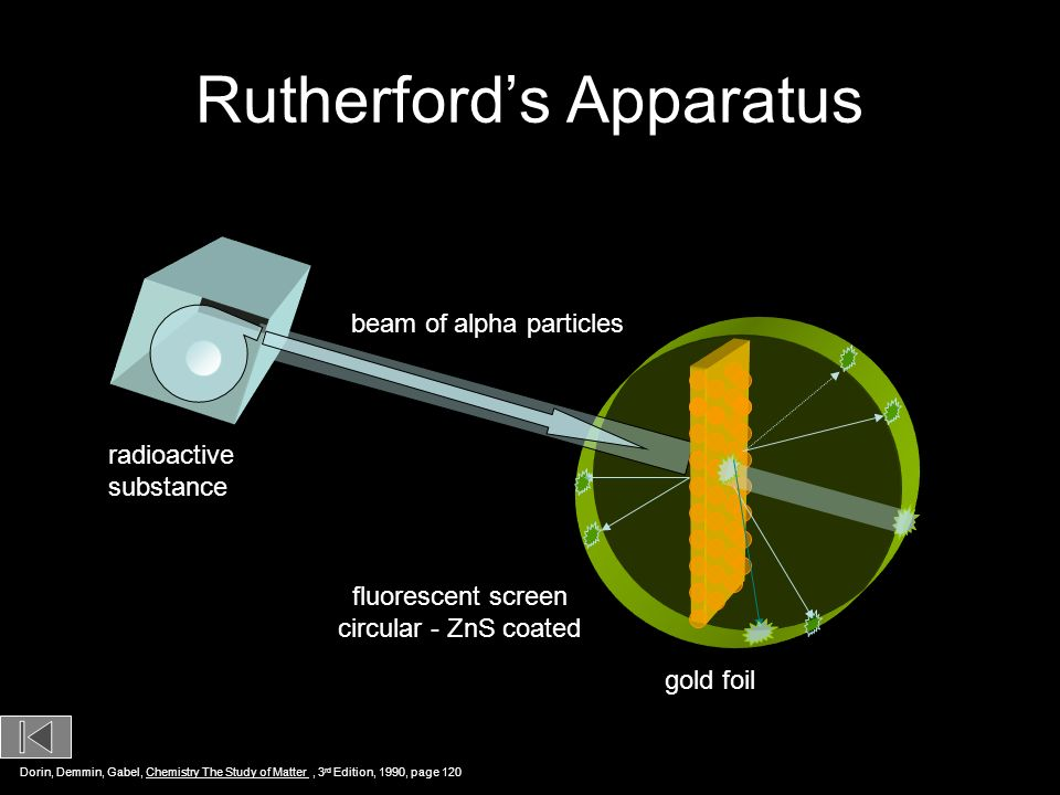 Rutherfords Apparatus beam of alpha particles radioactive substance gold foil circular ZnS - coated fluorescent screen Dorin, Demmin, Gabel, Chemistry