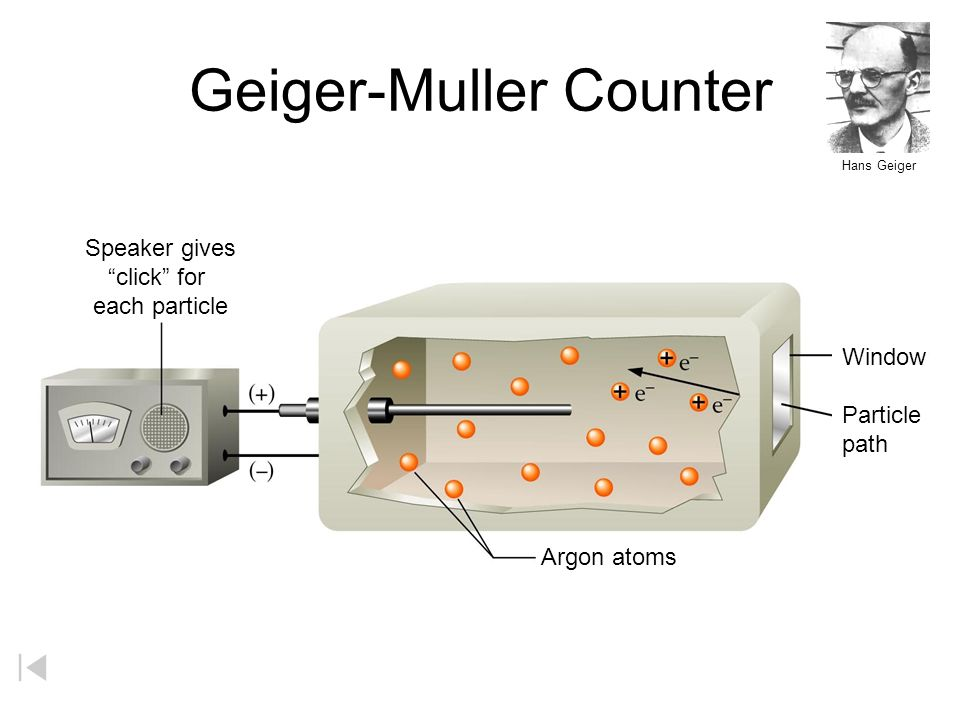 Geiger-Muller Counter Speaker gives click for each particle Window Particle path Argon atoms Hans Geiger