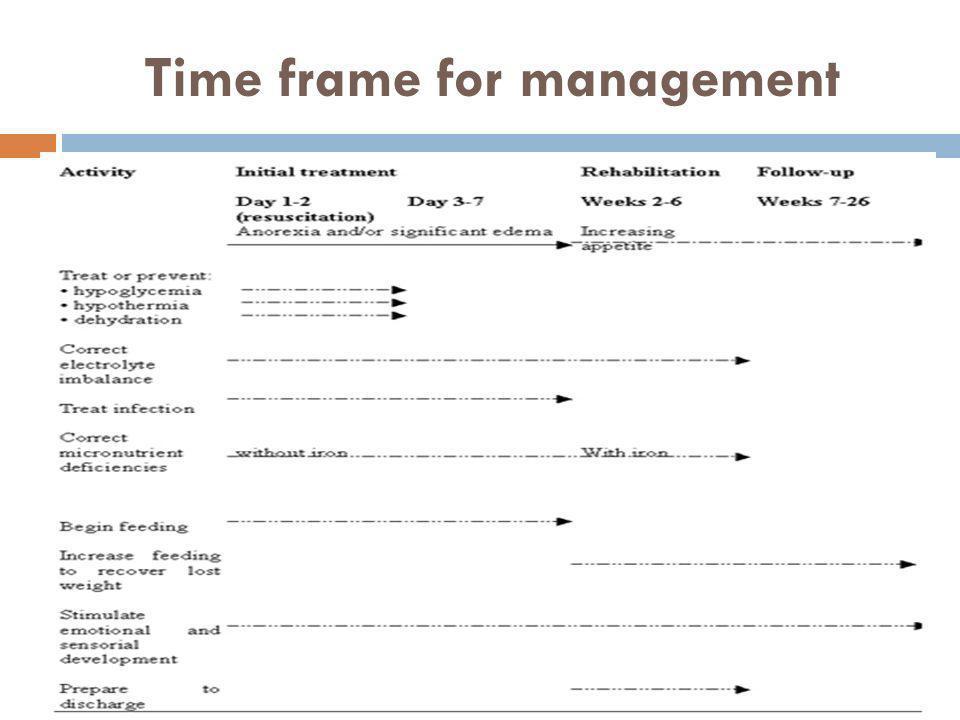 Time frame for management