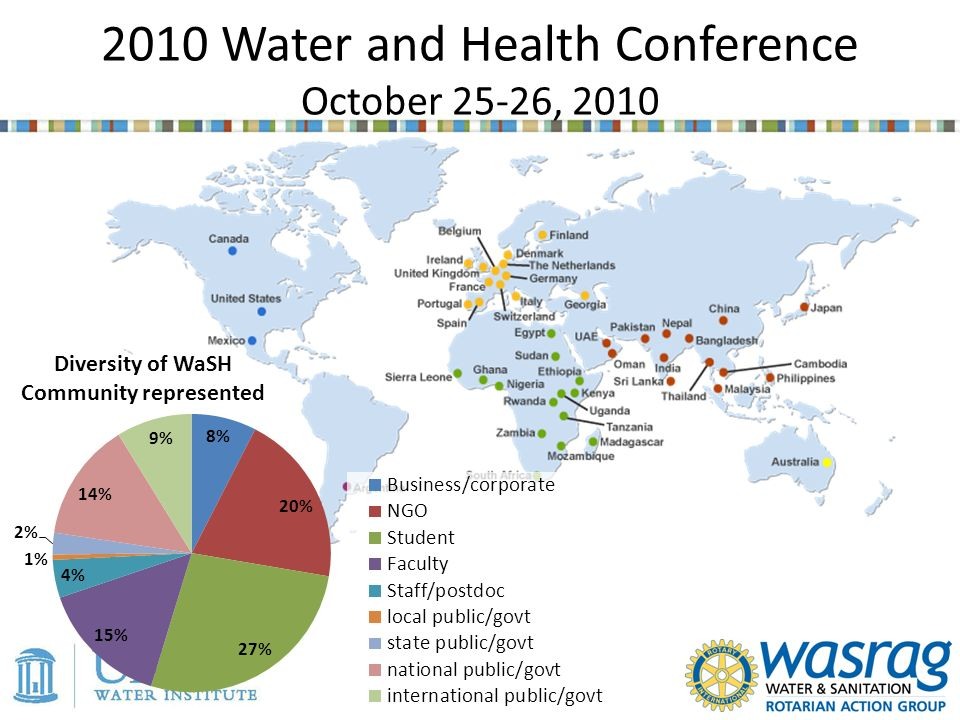 2010 Water and Health Conference October 25-26, 2010 Diversity of WaSH Community represented
