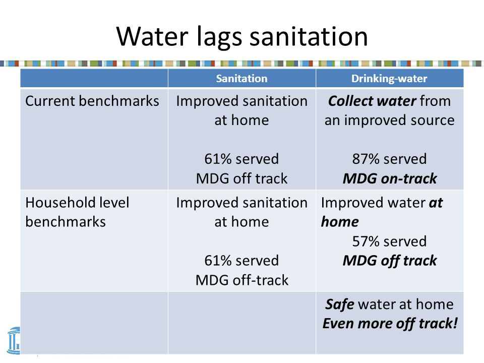Water lags sanitation SanitationDrinking-water Current benchmarksImproved sanitation at home 61% served MDG off track Collect water from an improved source 87% served MDG on-track Household level benchmarks Improved sanitation at home 61% served MDG off-track Improved water at home 57% served MDG off track Safe water at home Even more off track!