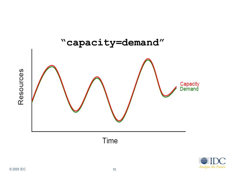 Jan-14 © 2009 IDC 10 capacity=demand The Big Switch – Nicholas Carr
