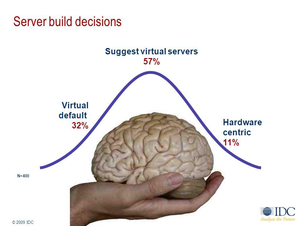 Jan-14 © 2009 IDC 18 Server build decisions Suggest virtual servers 57% Hardware centric 11% N=400 Virtual default 32%