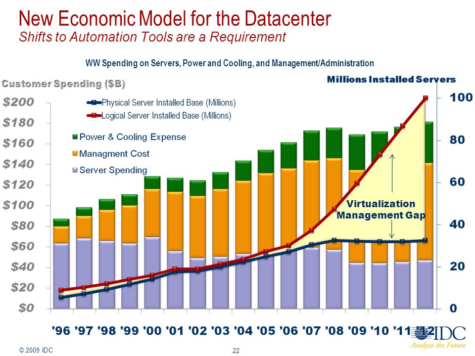 Jan-14 © 2009 IDC 22 New Economic Model for the Datacenter Shifts to Automation Tools are a Requirement WW Spending on Servers, Power and Cooling, and