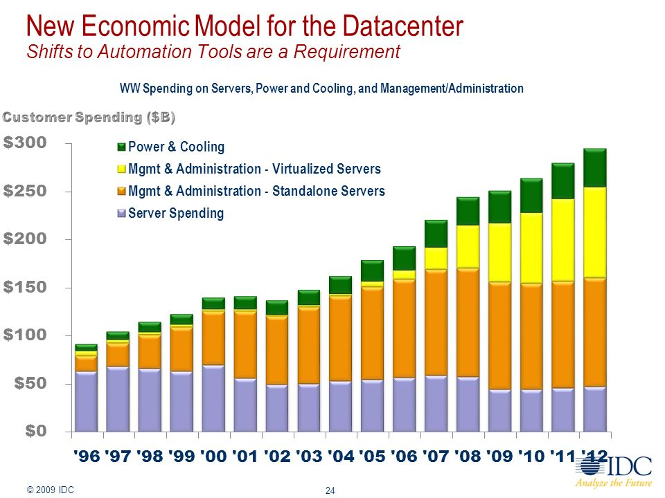 Jan-14 © 2009 IDC 24 New Economic Model for the Datacenter Shifts to Automation Tools are a Requirement WW Spending on Servers, Power and Cooling, and