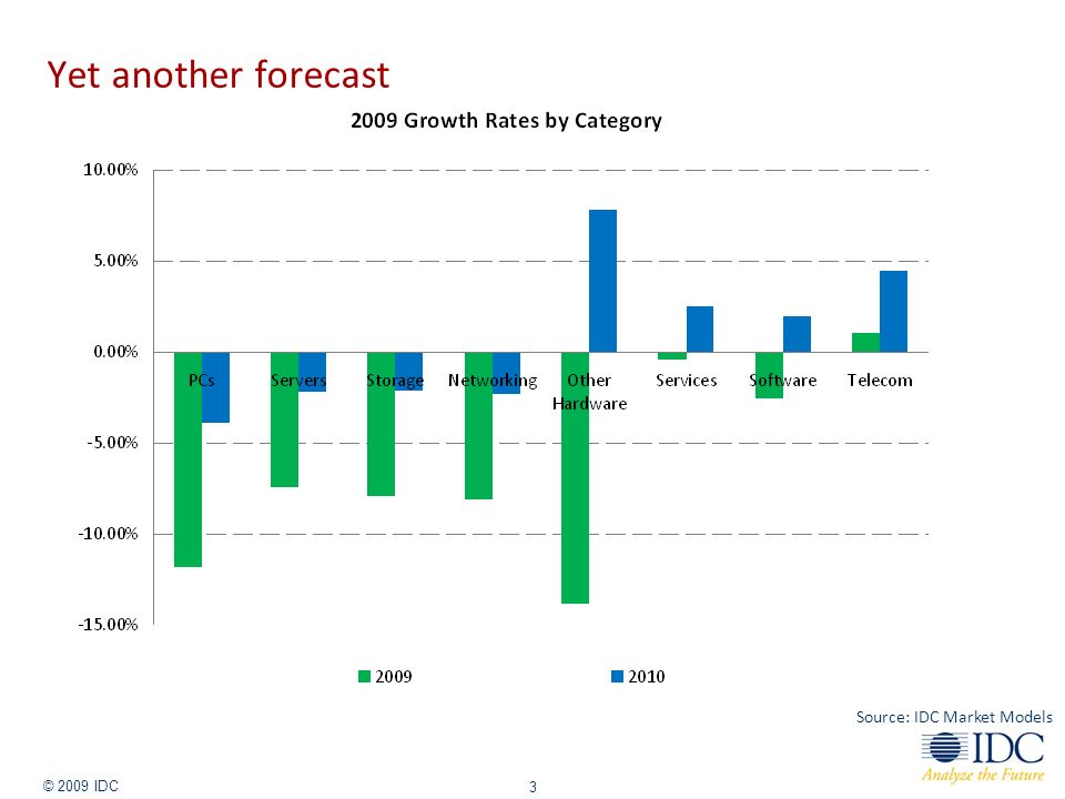 Jan-14 © 2009 IDC 3 Yet another forecast Source: IDC Market Models