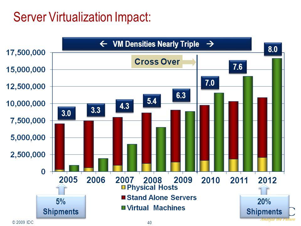 Jan-14 © 2009 IDC 40 Server Virtualization Impact: 2005 20062007 2008 2009 20102011 2012 3.0 3.3 4.3 5.4 6.3 7.0 7.6 8.0 VM Densities Nearly Triple Cross Over 5% Shipments 5% Shipments 20% Shipments 20% Shipments
