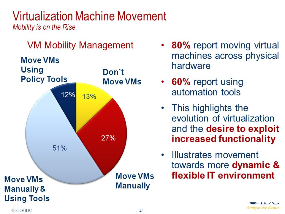 Jan-14 © 2009 IDC 41 Virtualization Machine Movement Mobility is on the Rise VM Movement Frequency VM Mobility Management 80% report moving virtual ma