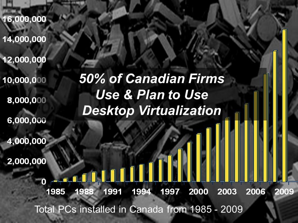 Jan-14 © 2009 IDC 49 Total PCs installed in Canada from 1985 - 2009 50% of Canadian Firms Use & Plan to Use Desktop Virtualization