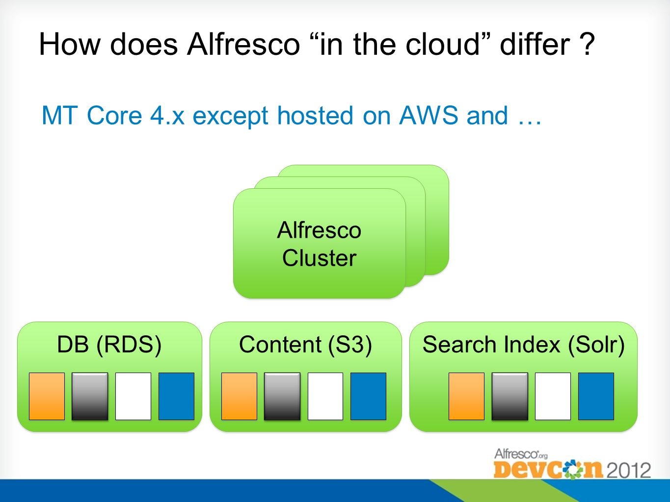 MT Core 4.x except hosted on AWS and … Search Index (Solr) DB (RDS) Content (S3) Alfresco Cluster