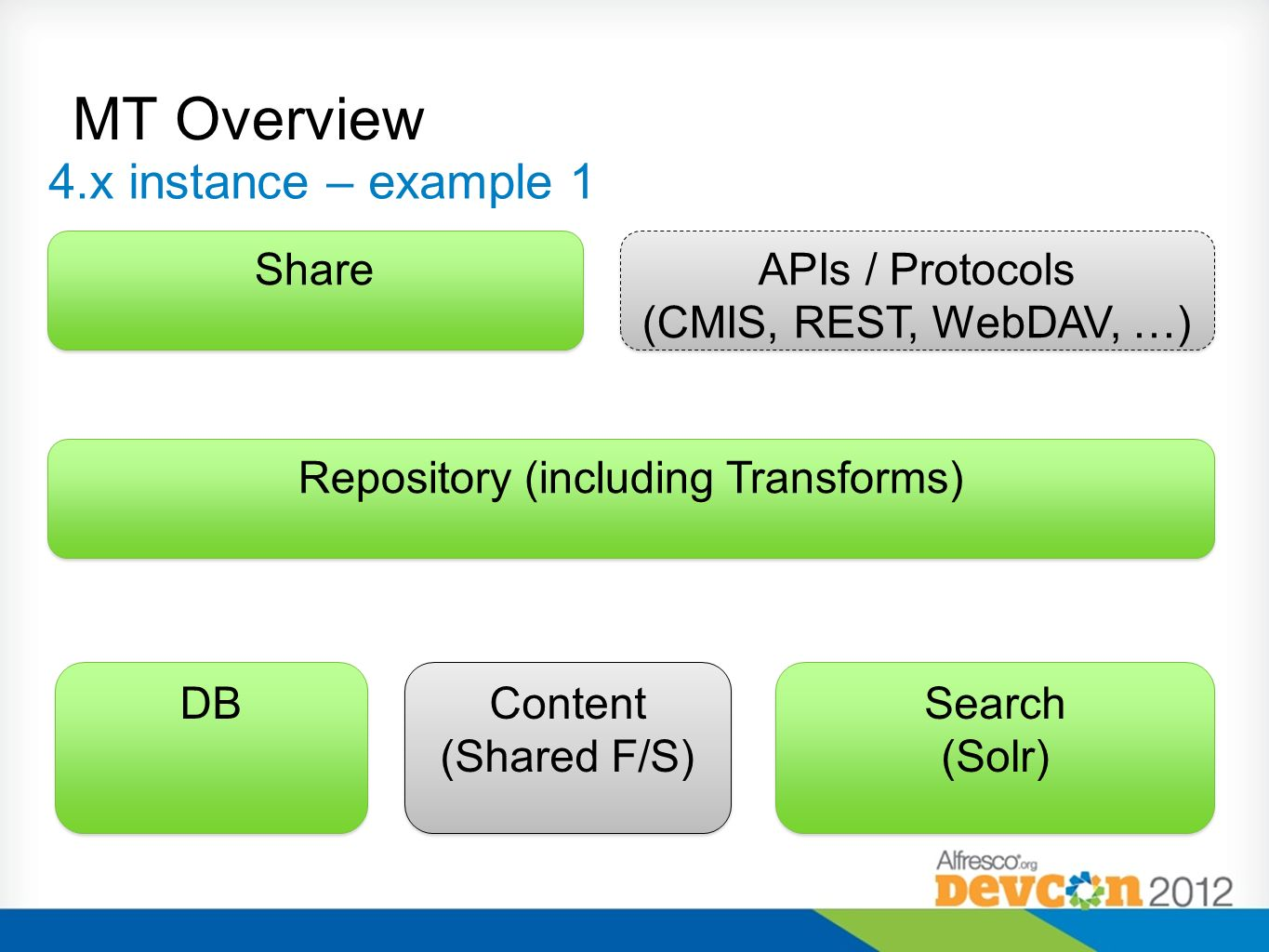 4.x instance – example 1 DB Content (Shared F/S) Content (Shared F/S) Search (Solr) Search (Solr) Share Repository (including Transforms) APIs / Proto