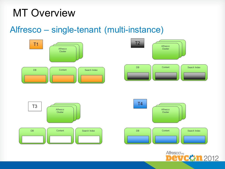 Alfresco – single-tenant (multi-instance) MT Overview Content DB Search Index Alfresco Cluster Alfresco Cluster Content DB Search Index Alfresco Clust